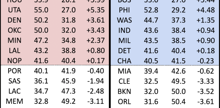 Projected 2018-19 NBA Wins - Basketball Index